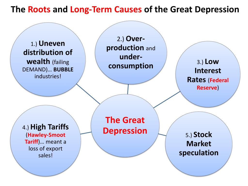 3 causes of the great depression