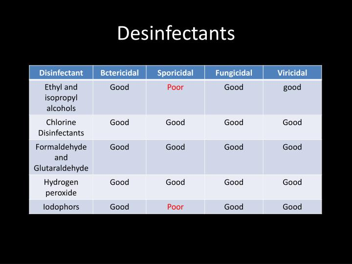 Desinfectants