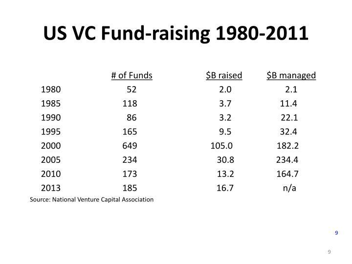 US VC Fund-raising 1980-2011
