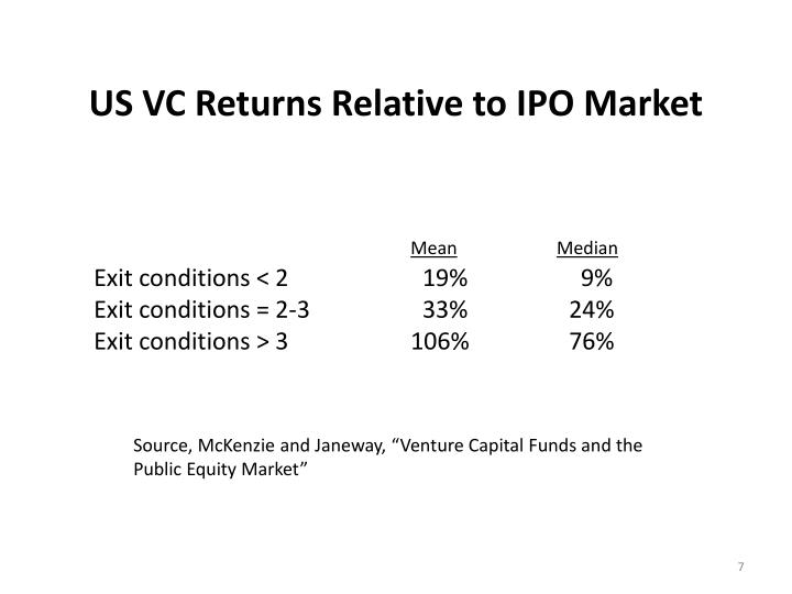 US VC Returns Relative to IPO Market