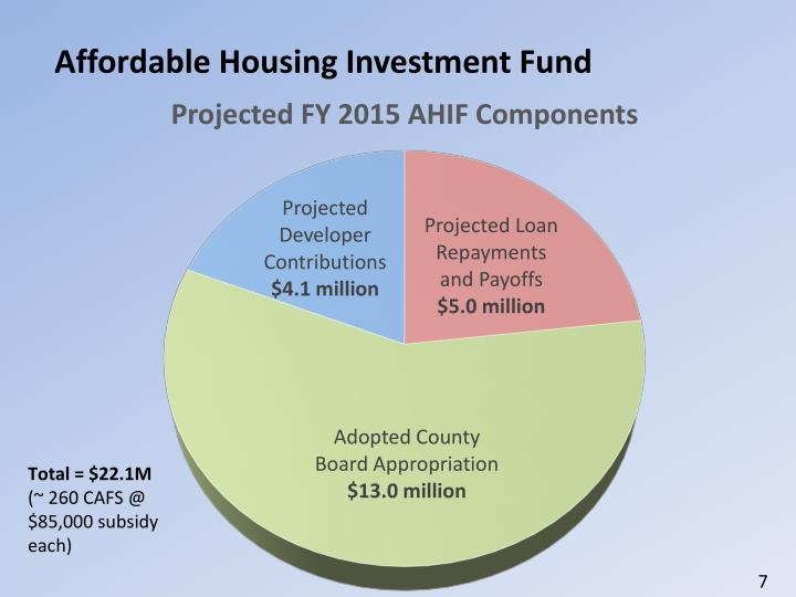 Affordable Housing Investment Fund