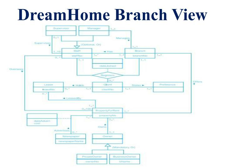 DreamHome Branch View
