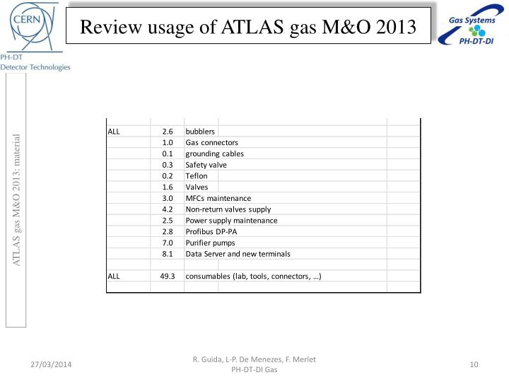 Review usage of