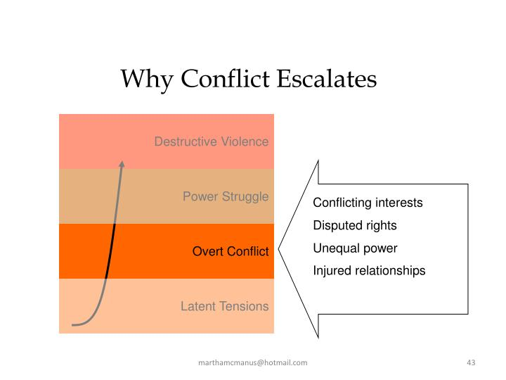 Why Conflict Escalates