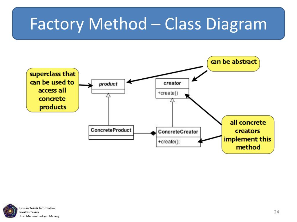 PPT - The Factory Pattern PowerPoint Presentation - ID:1940999