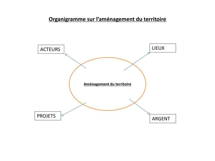 Organigramme sur l'aménagement du territoire