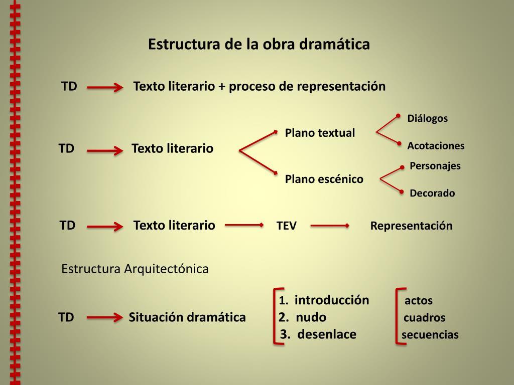 Ppt Introducción A La Semiología Del Texto Dramático El