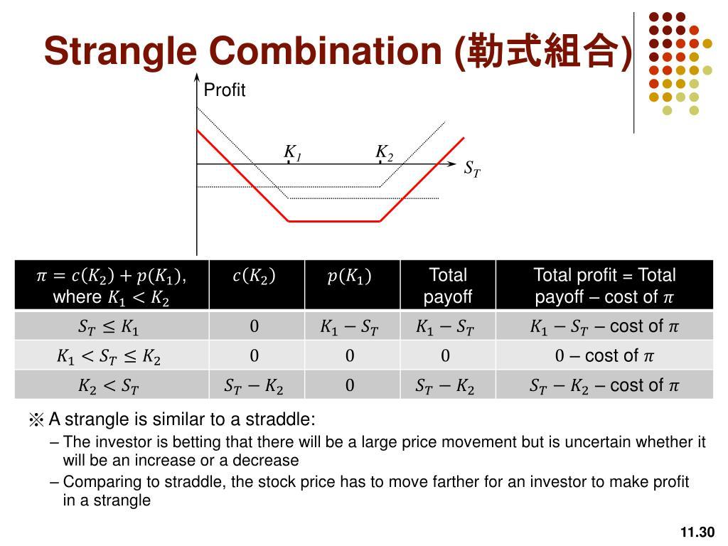 Trading Strategies Involving Options