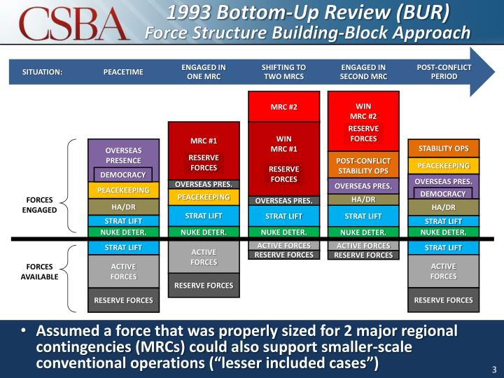 1993 bottom up review bur force structure building block approach