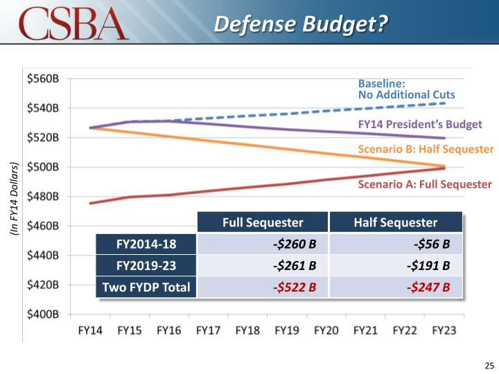Defense Budget?