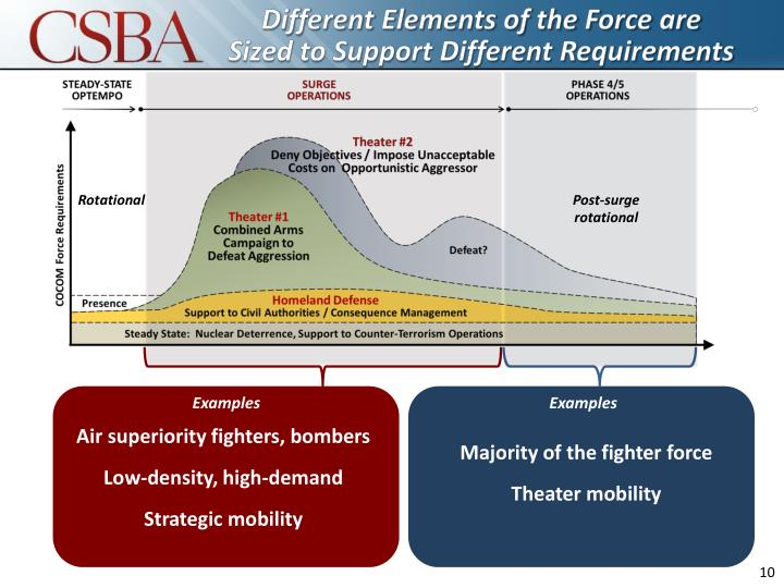 Different Elements of the Force are