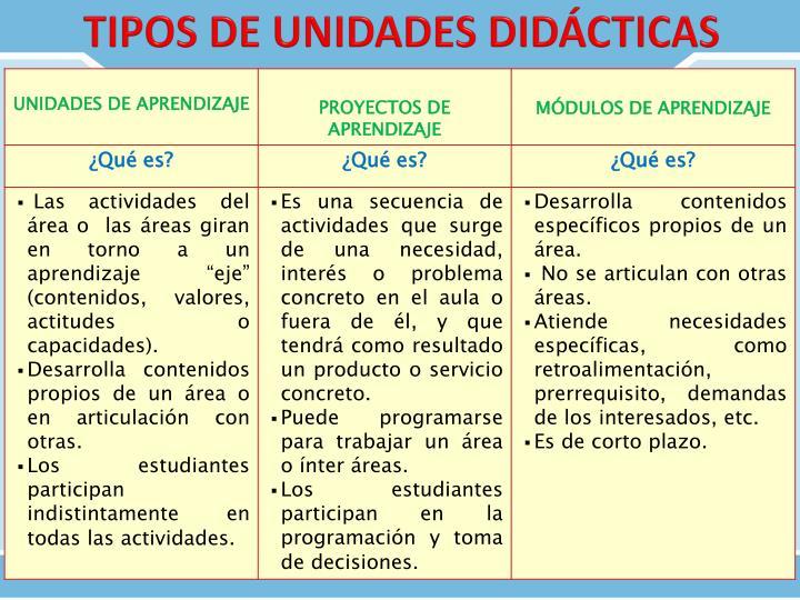 TIPOS DE UNIDADES DIDÁCTICAS