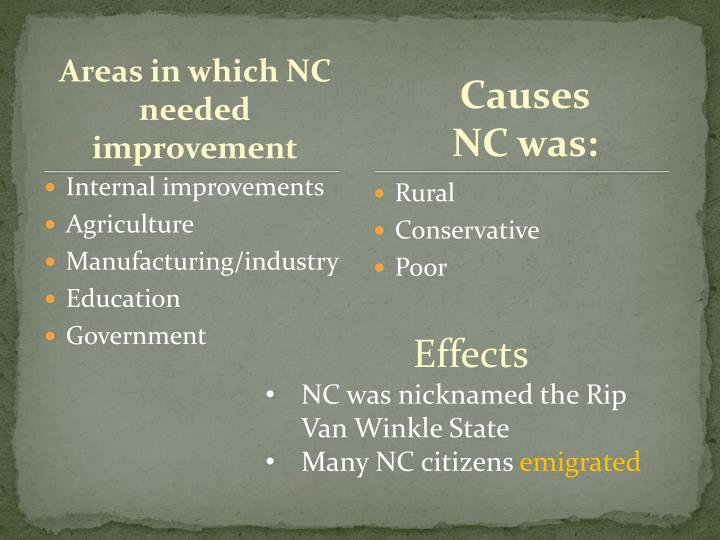 Areas in which NC needed improvement