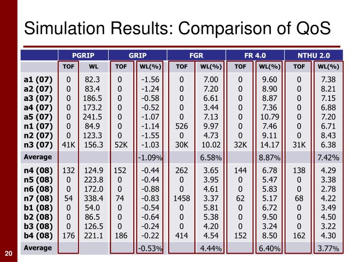 Simulation Results: Comparison of QoS