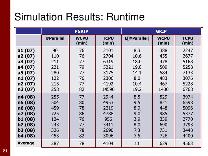Simulation Results: Runtime