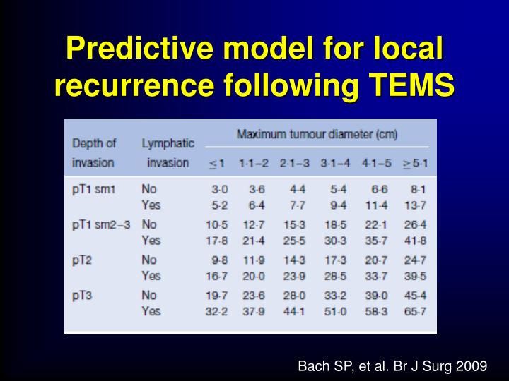 Predictive model for local recurrence following TEMS