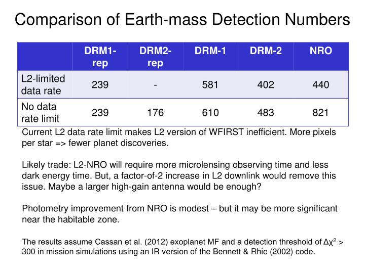 Comparison of Earth-mass Detection Numbers