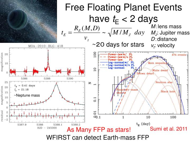 Free Floating Planet Events