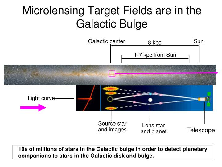 Microlensing target fields are in the galactic bulge