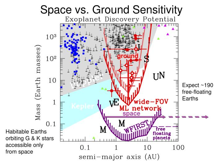 Space vs. Ground Sensitivity