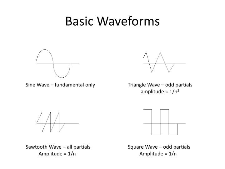 Basic Waveforms