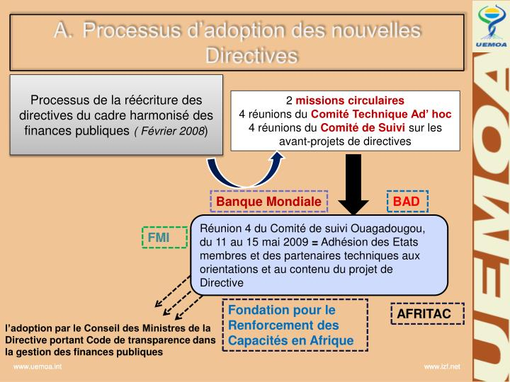 Processus d'adoption des nouvelles Directives
