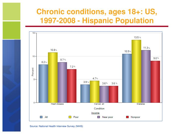 Chronic conditions, ages 18+: US, 1997-2008 - Hispanic Population