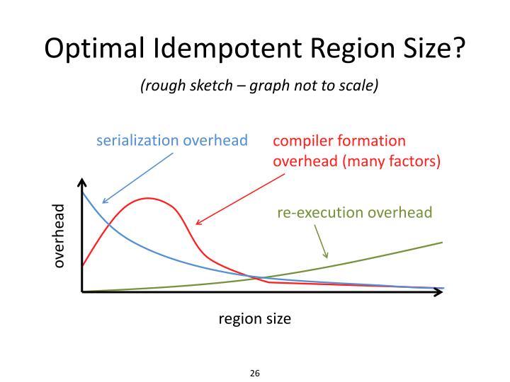 Optimal Idempotent Region Size?