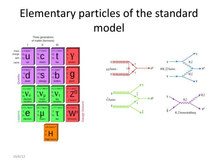 Elementary particles of the standard model