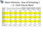 maori ethnicity year of schooling 1 5 chch city by ward