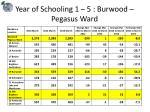 year of schooling 1 5 burwood pegasus ward