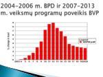 2004 2006 m bpd ir 2007 2013 m veiksm program poveikis bvp