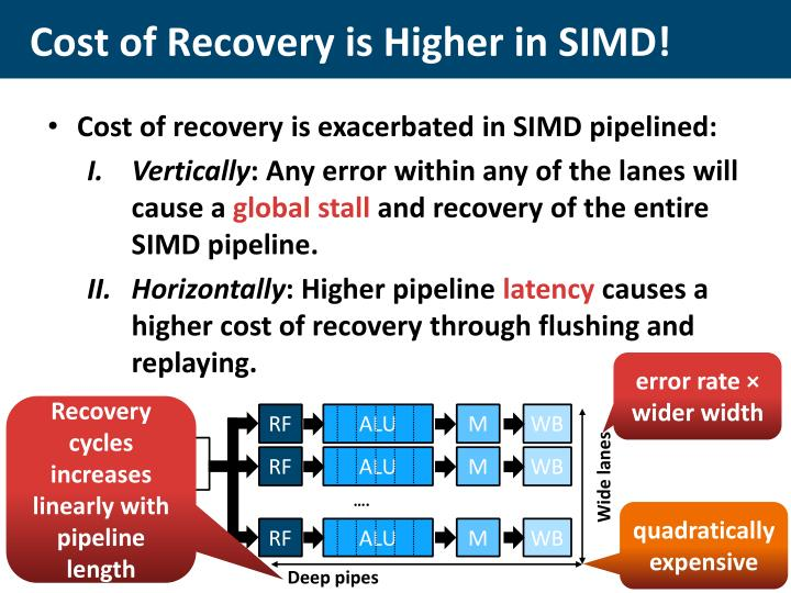 Cost of Recovery is Higher in SIMD!