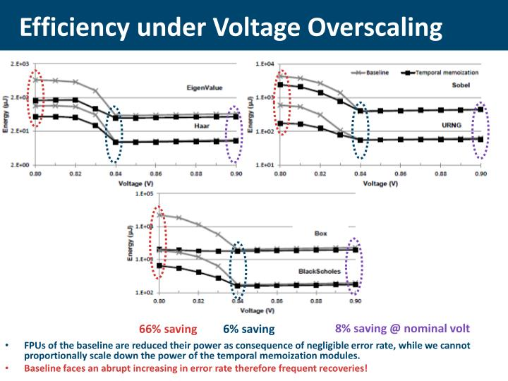 Efficiency under Voltage Overscaling