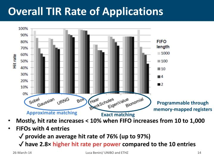 Overall TIR Rate of Applications