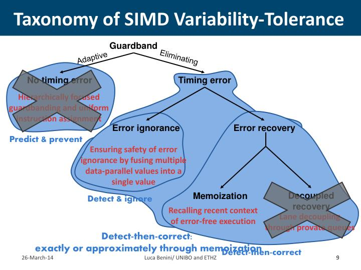 Taxonomy of SIMD Variability-Tolerance