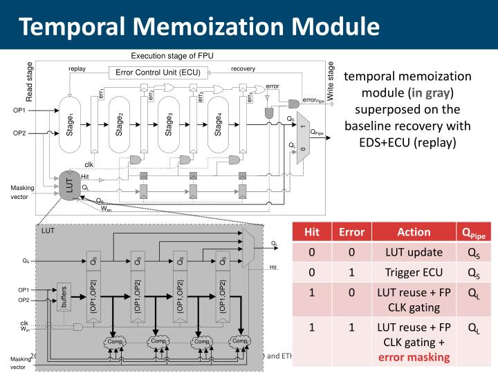 Temporal Memoization Module