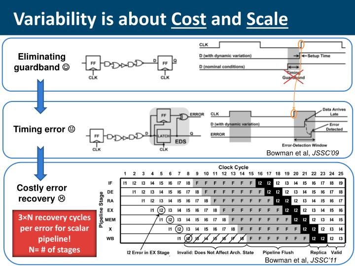 Variability is about