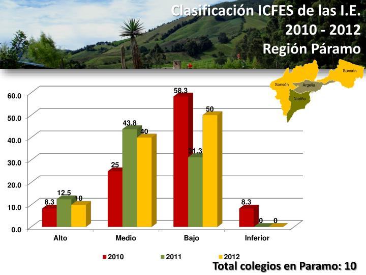 Clasificación ICFES de las I.E.