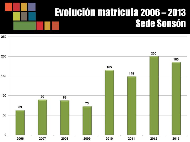Evolución matrícula
