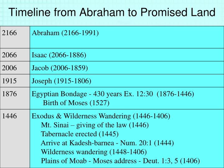 Timeline from Abraham to Promised Land