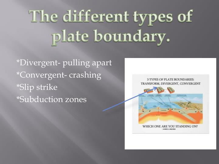 The different types of plate boundary.