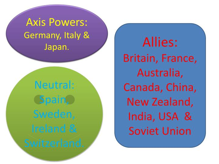 Axis Powers: