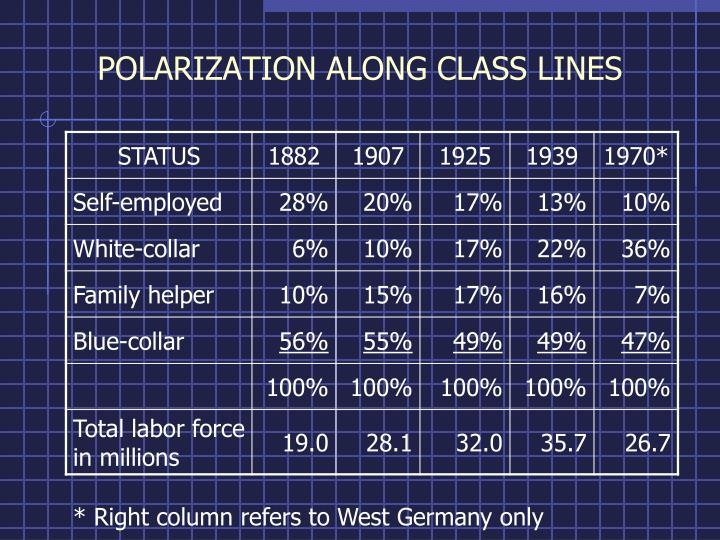 POLARIZATION ALONG CLASS LINES