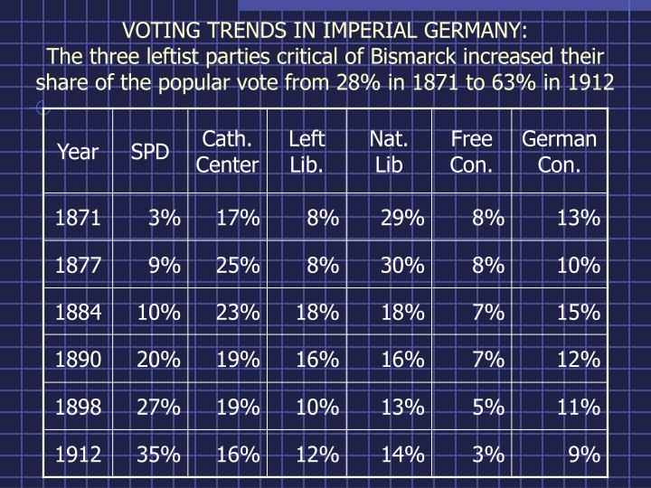 VOTING TRENDS IN IMPERIAL GERMANY: