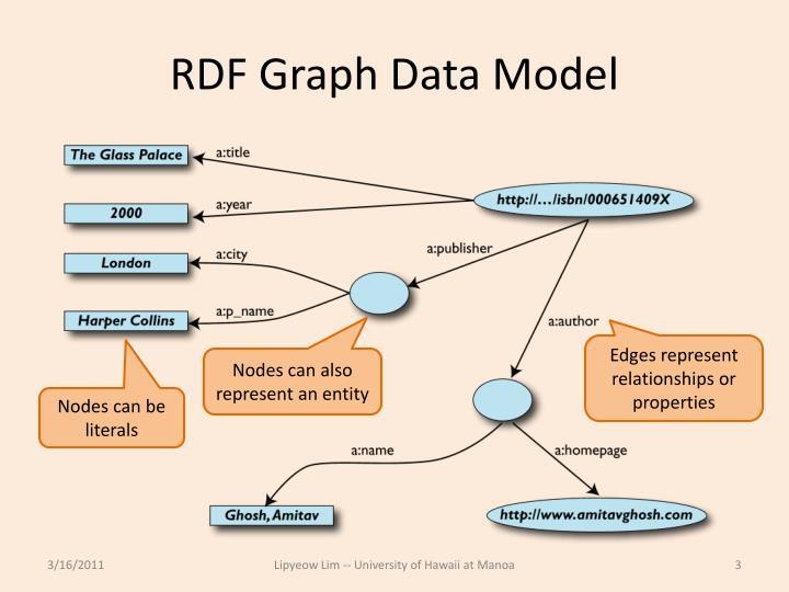 Rdf graph data model