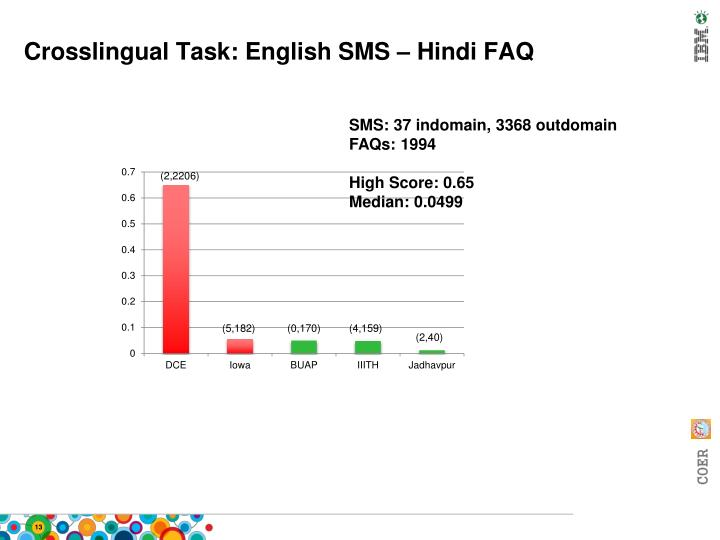 Crosslingual Task: English SMS – Hindi FAQ