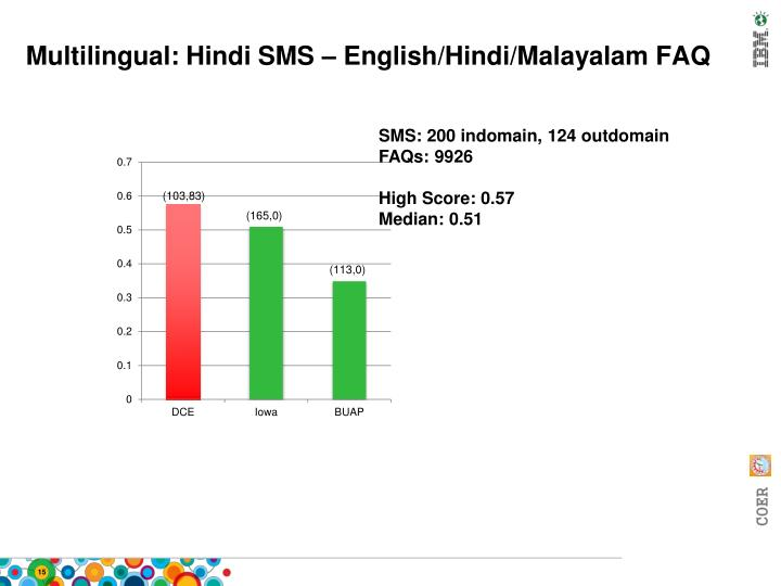 Multilingual: Hindi SMS – English/Hindi/Malayalam FAQ