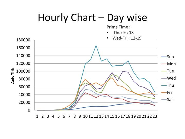 Hourly Chart – Day wise