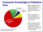 consumer knowledge of palliative care